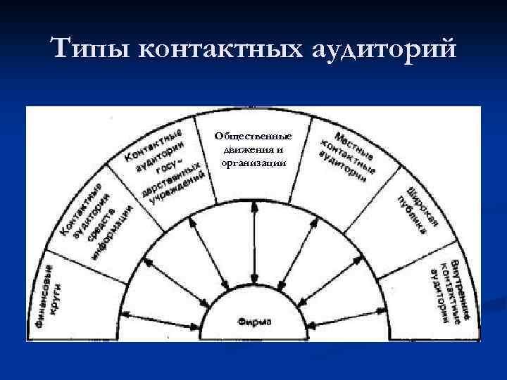 Типы контактных аудиторий Общественные движения и организации