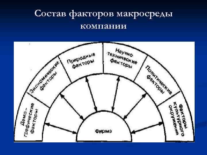 Состав факторов макросреды компании