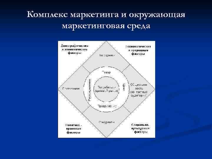 Комплекс маркетинга и окружающая маркетинговая среда