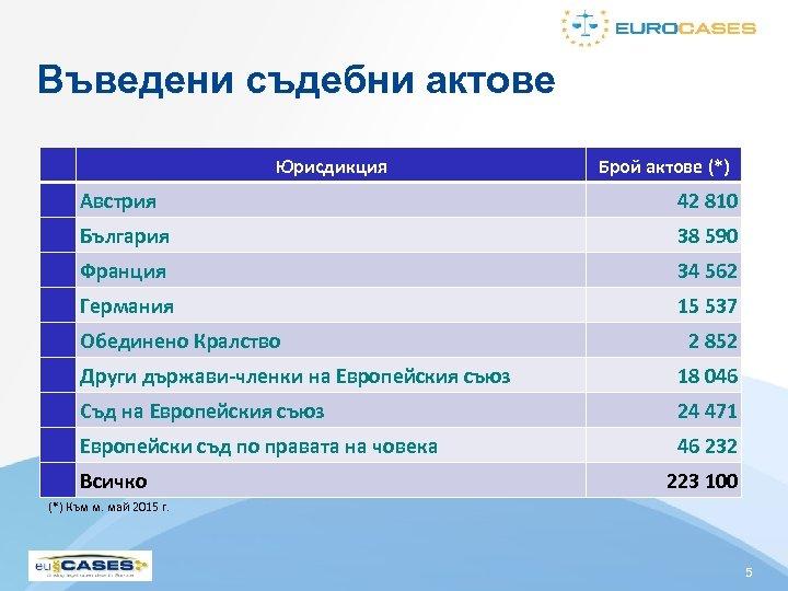 Въведени съдебни актове Юрисдикция Брой актове (*) Австрия 42 810 България 38 590 Франция