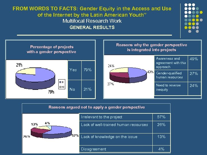 FROM WORDS TO FACTS: Gender Equity in the Access and Use of the Internet