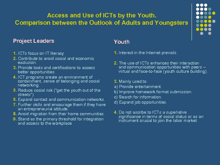 Access and Use of ICTs by the Youth. Comparison between the Outlook of Adults