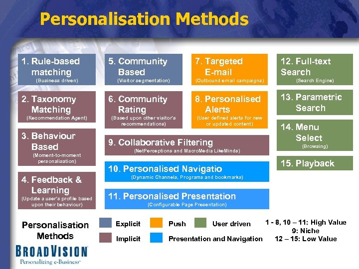 Personalisation Methods 1. Rule-based matching (Business driven) 2. Taxonomy Matching (Recommendation Agent) 3. Behaviour