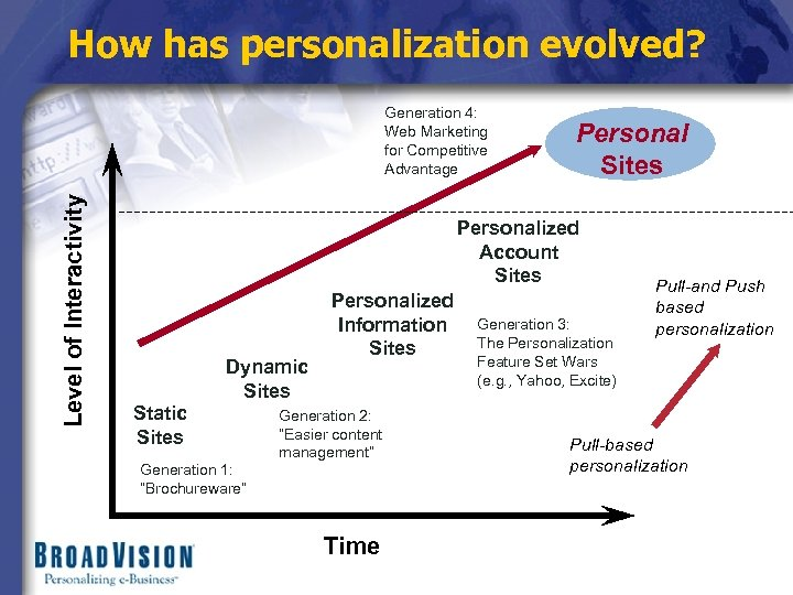 How has personalization evolved? Level of Interactivity Generation 4: Web Marketing for Competitive Advantage