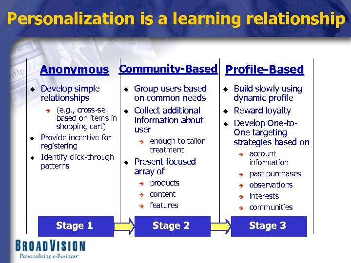 Personalization is a learning relationship Anonymous Community-Based Profile-Based u Develop simple relationships (e. g.