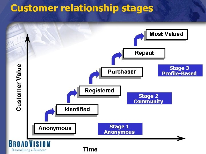 Customer relationship stages Most Valued Customer Value Repeat Purchaser Registered Stage 2 Community Identified