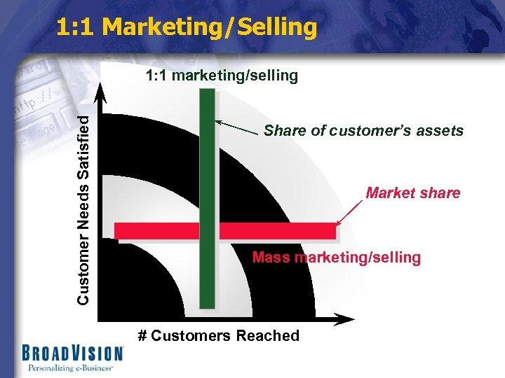 1: 1 Marketing/Selling Customer Needs Satisfied 1: 1 marketing/selling Share of customer's assets Market
