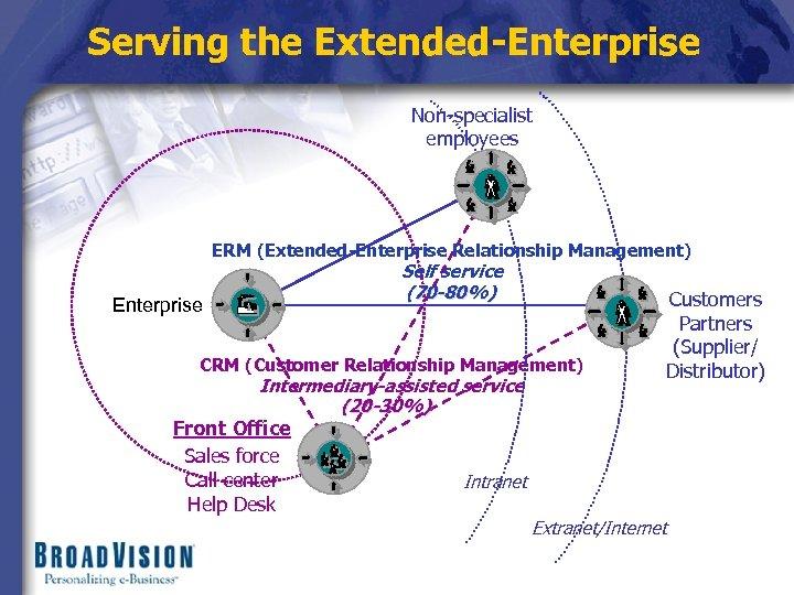 Serving the Extended-Enterprise Non-specialist employees ERM (Extended-Enterprise Relationship Management) Self service (70 -80%) Enterprise