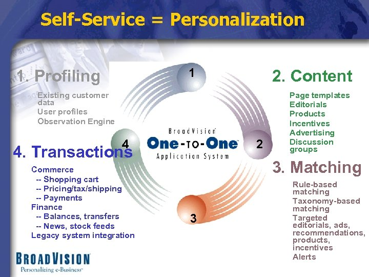 Self-Service = Personalization 1 1. Profiling 2. Content Existing customer data User profiles Observation
