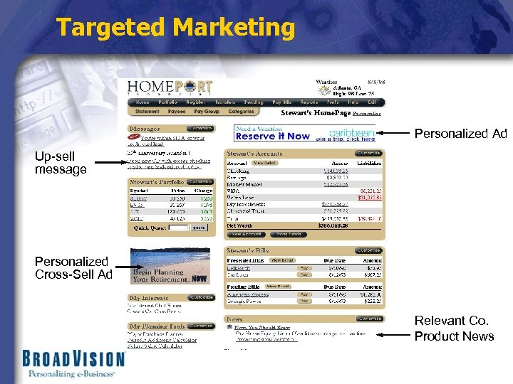Targeted Marketing Personalized Ad Up-sell message Personalized Cross-Sell Ad Relevant Co. Product News