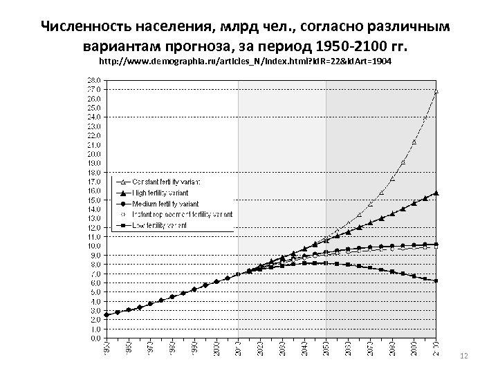 Численность населения, млрд чел. , согласно различным вариантам прогноза, за период 1950 -2100 гг.