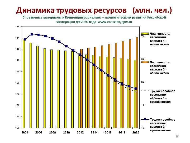 Динамика трудовых ресурсов (млн. чел. ) Справочные материалы к Концепции социально – экономического развития