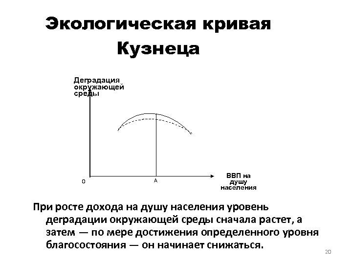 Экологическая кривая Кузнеца Деградация окружающей среды 0 A ВВП на душу населения При росте