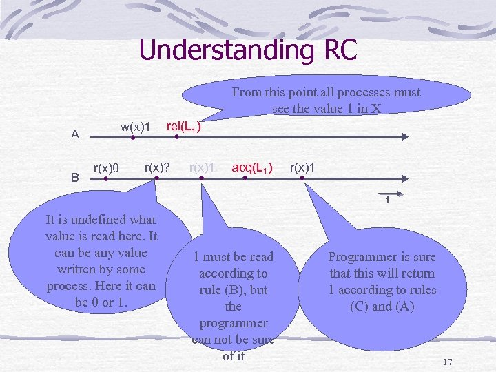 Understanding RC From this point all processes must see the value 1 in X