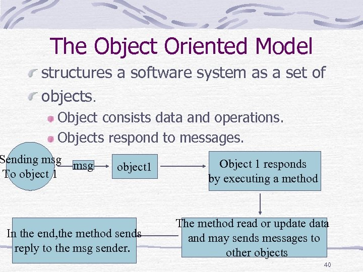 The Object Oriented Model structures a software system as a set of objects. Object