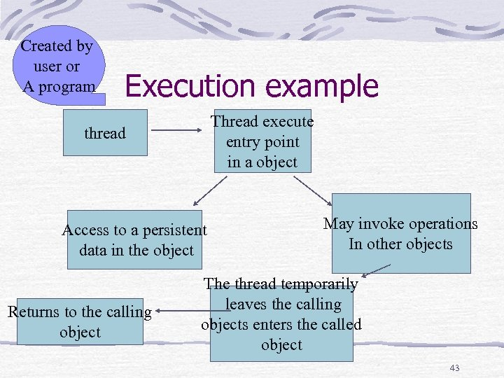 Created by user or A program Execution example Thread execute entry point in a