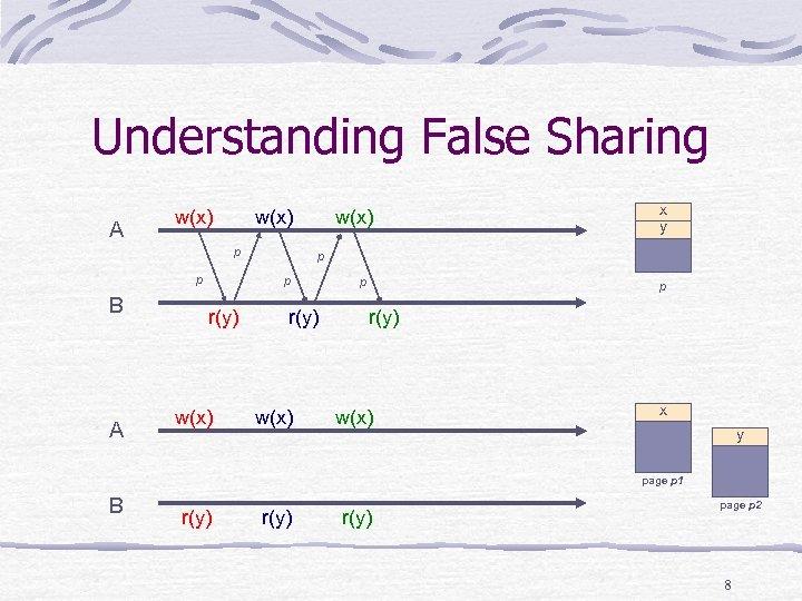 Understanding False Sharing A w(x) p p B A w(x) p p r(y) w(x)