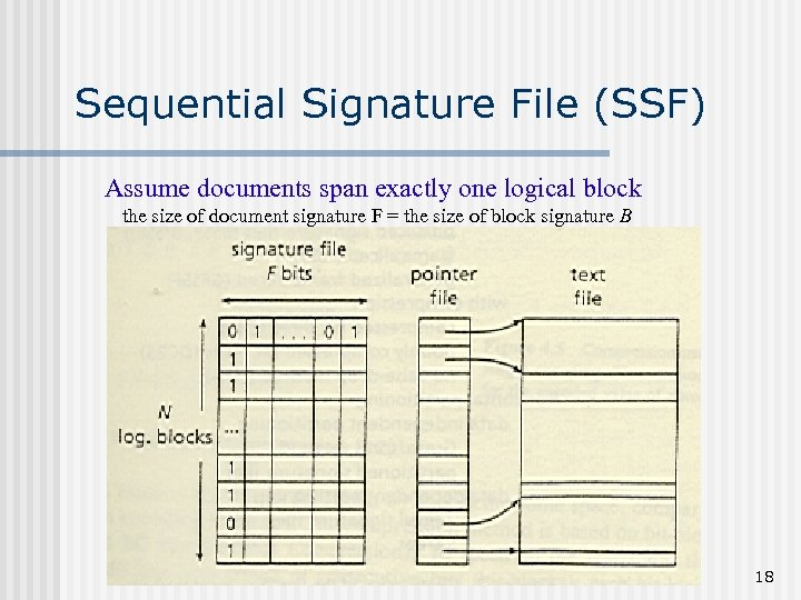 Sequential Signature File (SSF) Assume documents span exactly one logical block the size of