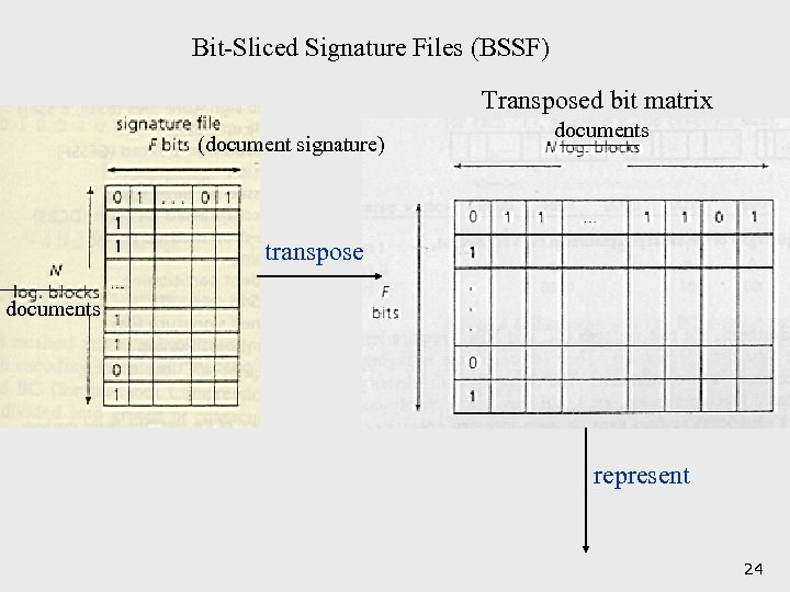Bit-Sliced Signature Files (BSSF) Transposed bit matrix (document signature) documents transpose documents represent 24