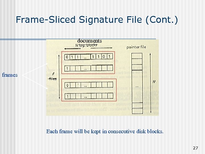 Frame-Sliced Signature File (Cont. ) documents frames Each frame will be kept in consecutive