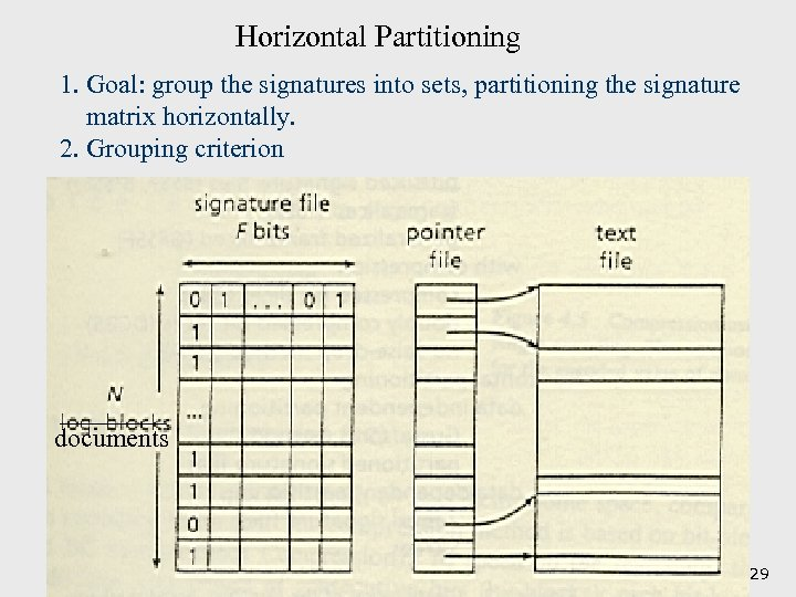 Horizontal Partitioning 1. Goal: group the signatures into sets, partitioning the signature matrix horizontally.