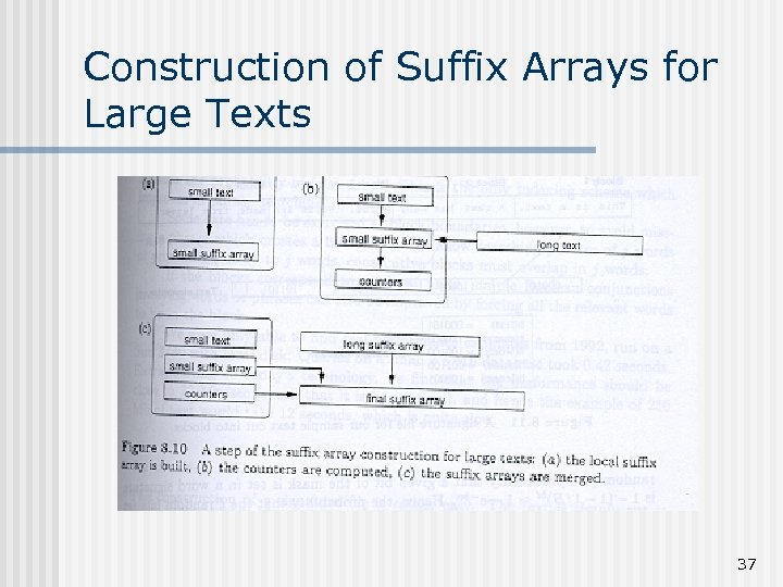 Construction of Suffix Arrays for Large Texts 37