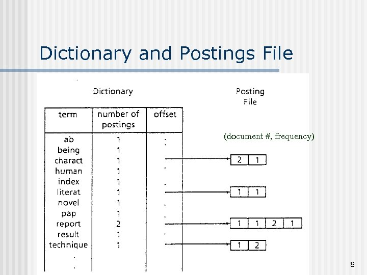Dictionary and Postings File (document #, frequency) 8