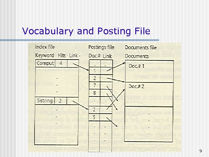 Vocabulary and Posting File 9