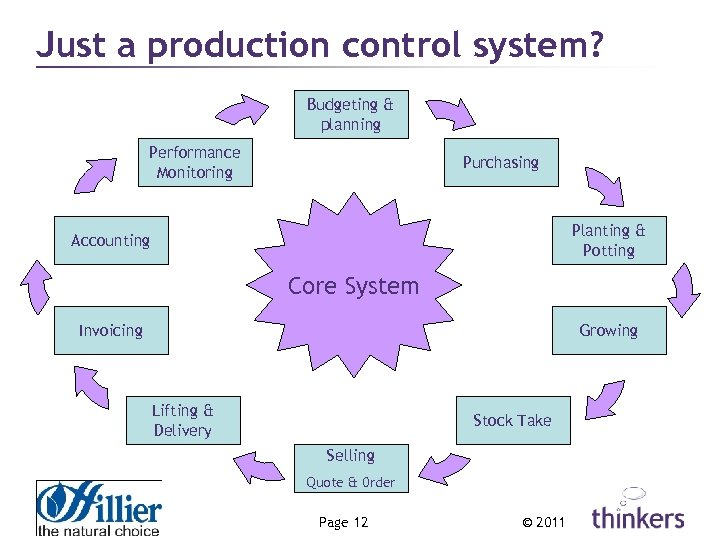 Just a production control system? Budgeting & planning Performance Monitoring Purchasing Planting & Potting