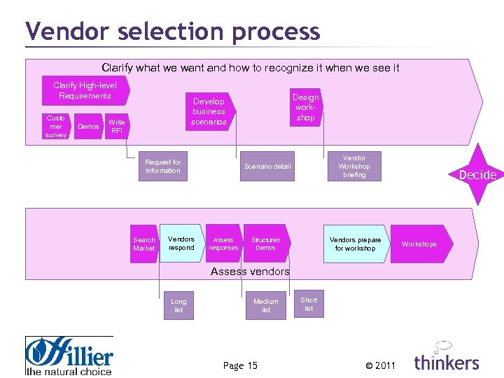 Vendor selection process Clarify what we want and how to recognize it when we