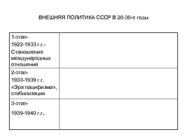 ВНЕШНЯЯ ПОЛИТИКА СССР В 20 -30 -е годы 1 -этап 1922 -1933 г. г.