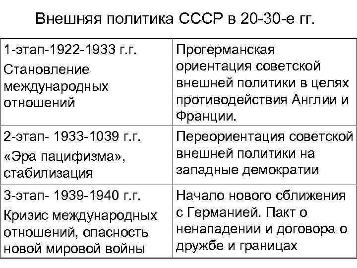 Внешняя политика СССР в 20 -30 -е гг. 1 -этап-1922 -1933 г. г. Становление
