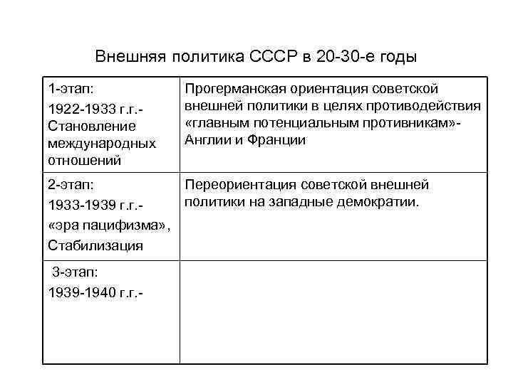 Внешняя политика СССР в 20 -30 -е годы 1 -этап: 1922 -1933 г. г.