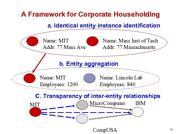 A Framework for Corporate Householding a. Identical entity instance identification Name: MIT Addr: 77