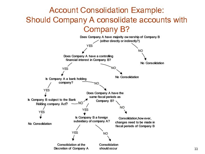 Account Consolidation Example: Should Company A consolidate accounts with Company B? 22