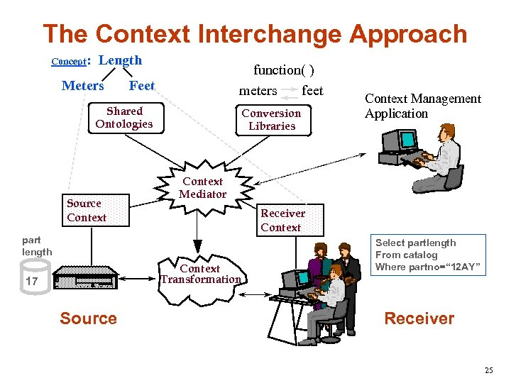 The Context Interchange Approach Concept: Length Meters function( ) meters feet Feet Shared Ontologies