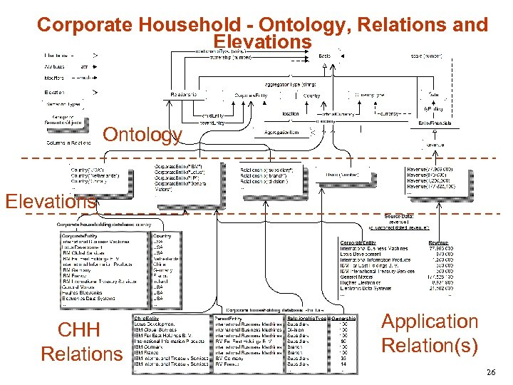 Corporate Household - Ontology, Relations and Elevations Ontology Elevations CHH Relations Application Relation(s) 26