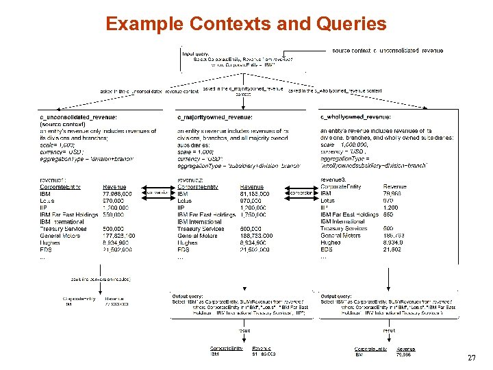 Example Contexts and Queries 27