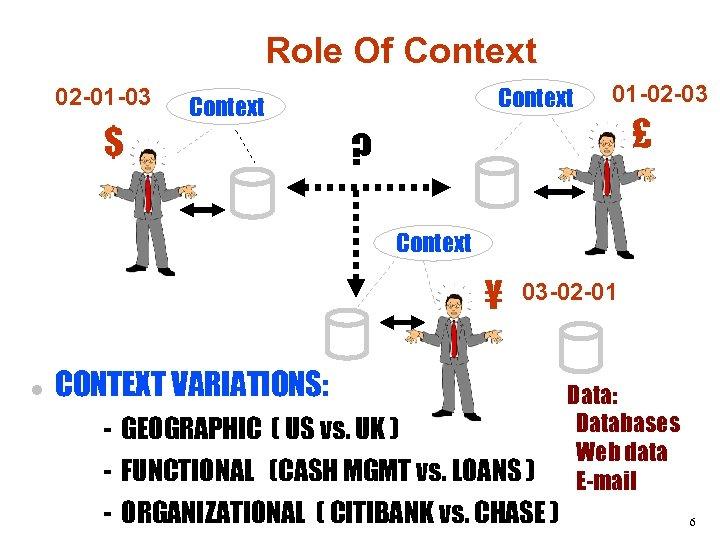 Role Of Context 02 -01 -03 $ Context 01 -02 -03 ? £ Context