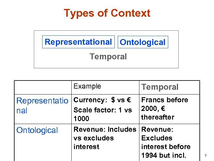 Types of Context Representational Ontological Temporal Example Representatio Currency: $ vs € Scale factor: