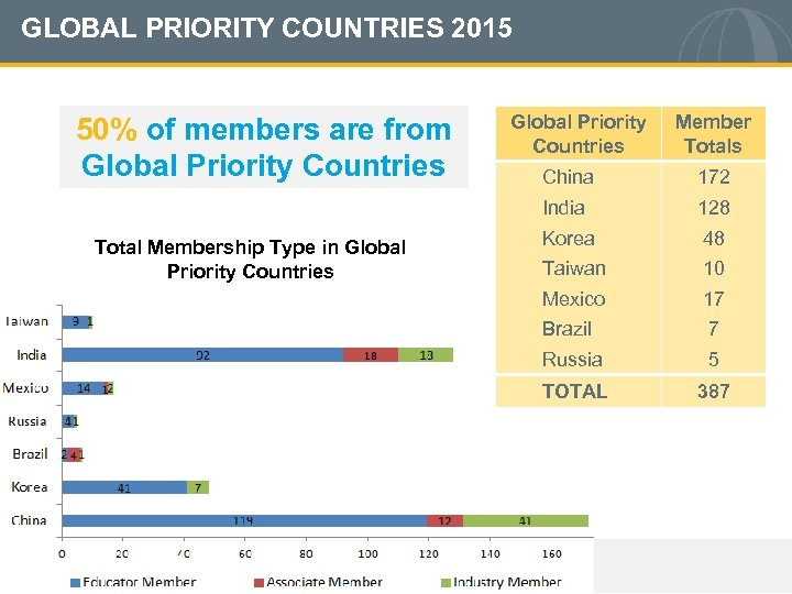 GLOBAL PRIORITY COUNTRIES 2015 50% of members are from Global Priority Countries Member Totals