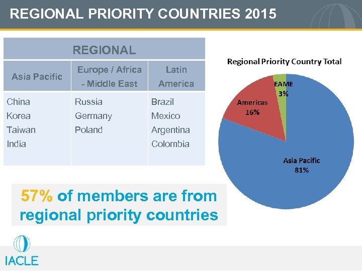 REGIONAL PRIORITY COUNTRIES 2015 REGIONAL Asia Pacific Europe / Africa Latin - Middle East