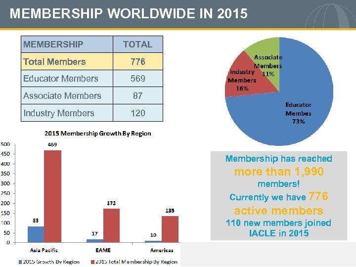 MEMBERSHIP WORLDWIDE IN 2015 MEMBERSHIP TOTAL Total Members 776 Educator Members 569 Associate Members