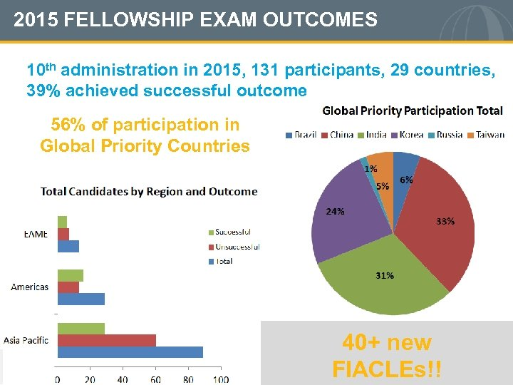 2015 FELLOWSHIP EXAM OUTCOMES 10 th administration in 2015, 131 participants, 29 countries, 39%