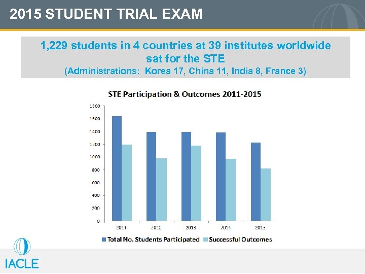 2015 STUDENT TRIAL EXAM 1, 229 students in 4 countries at 39 institutes worldwide