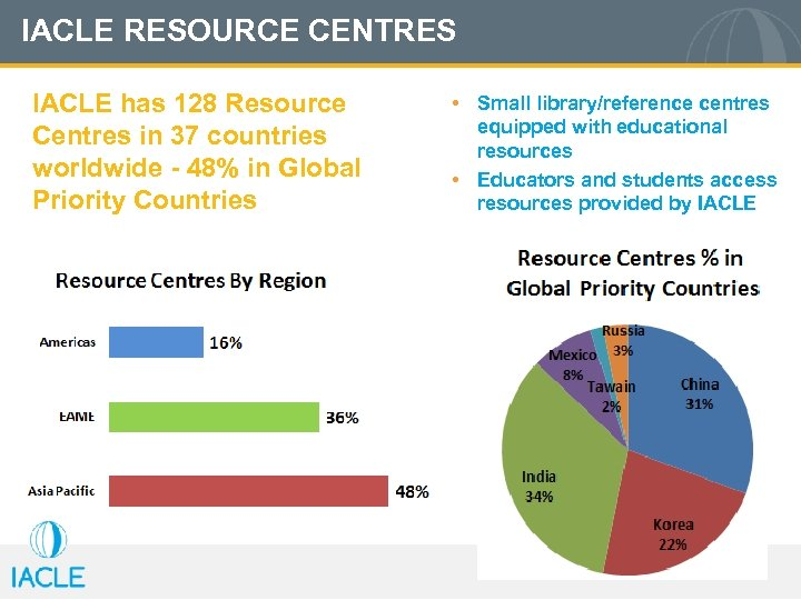 IACLE RESOURCE CENTRES IACLE has 128 Resource Centres in 37 countries worldwide - 48%
