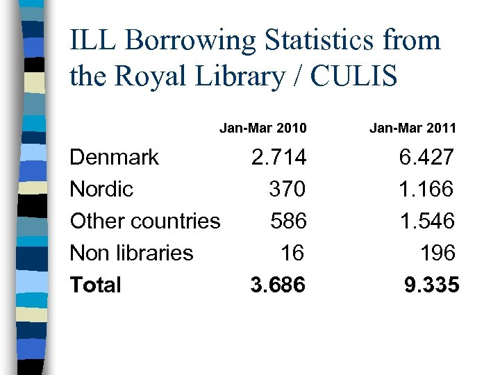 ILL Borrowing Statistics from the Royal Library / CULIS Jan-Mar 2010 Jan-Mar 2011 Denmark