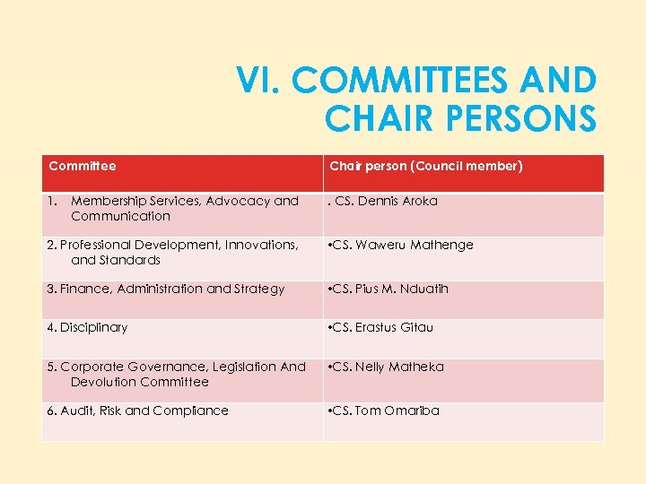 VI. COMMITTEES AND CHAIR PERSONS Committee Chair person (Council member) 1. . CS. Dennis