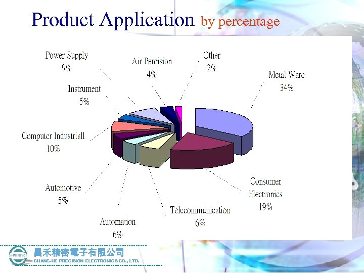 Product Application 昌禾精密電子有限公司 CHANG-HE PRECISION ELECTRONICS CO. , LTD. by percentage