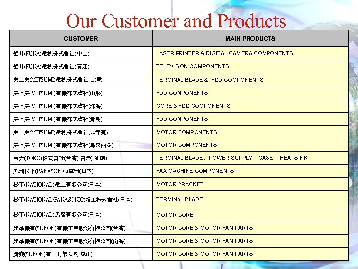 Our Customers and Products Our Customer and Products CUSTOMER MAIN PRODUCTS 船井(FUNA)電機株式會社(中山) LASER PRINTER